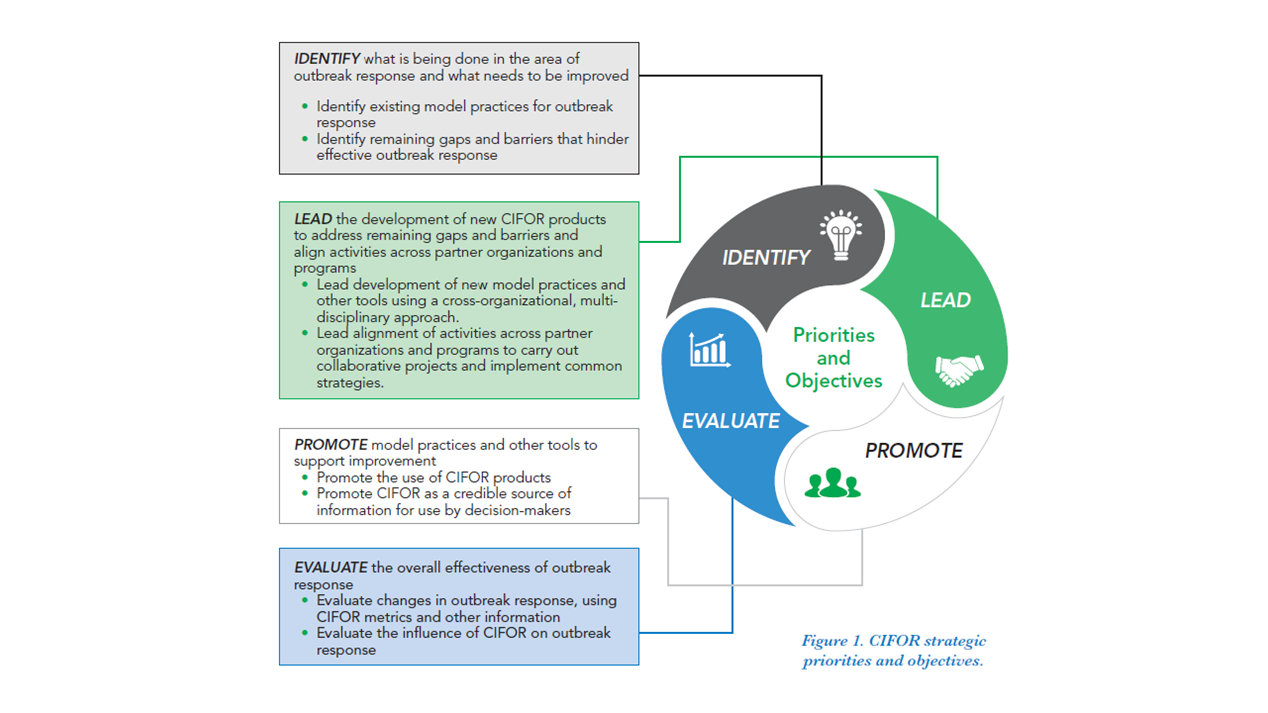 CIFOR Priorities and Objectives